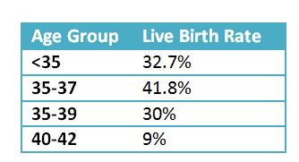 Live Birth Rate per EC