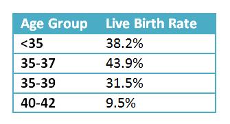 Live Birth Rate per ET